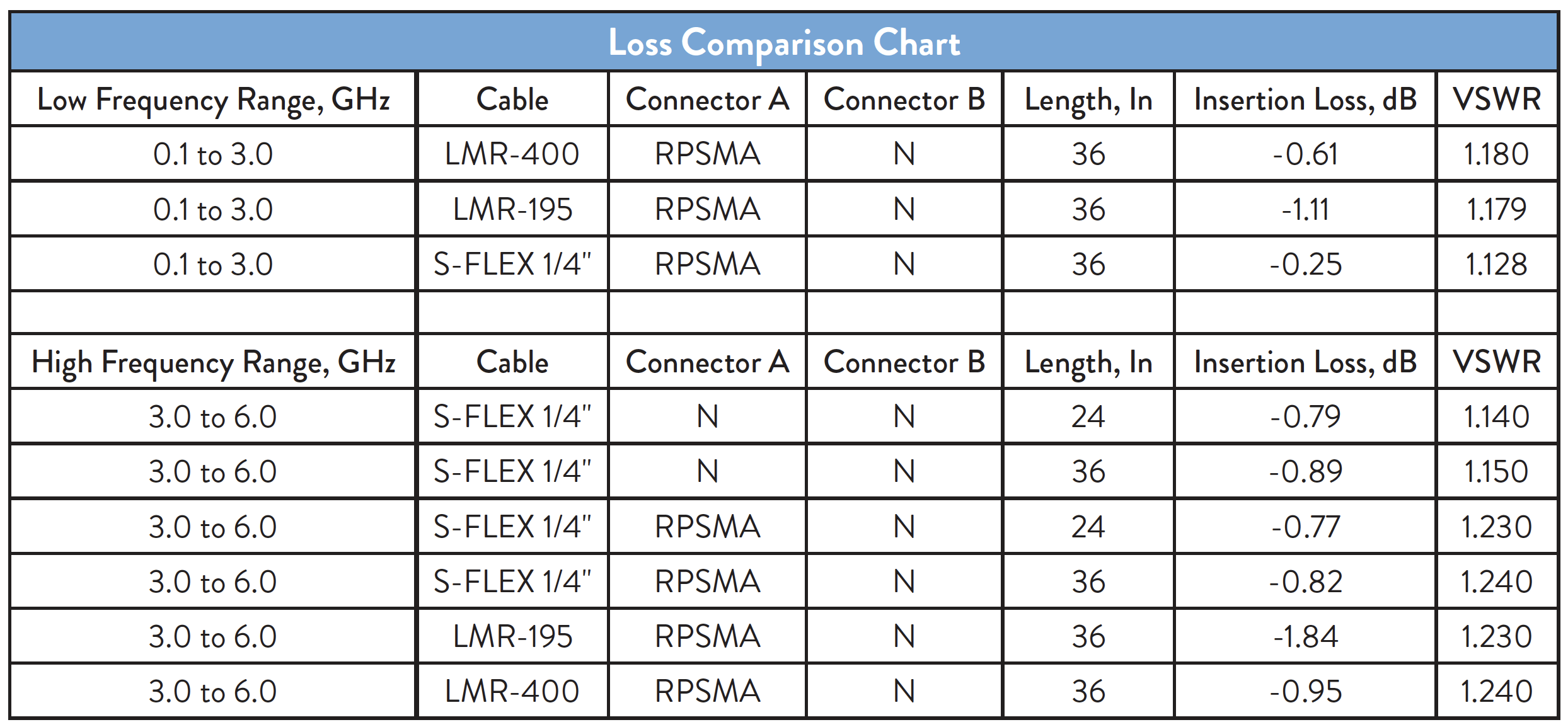 Ultra Low Loss Coax Cables Test Results